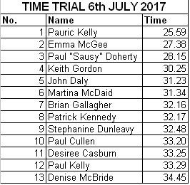 Time Trial 06.07.2017